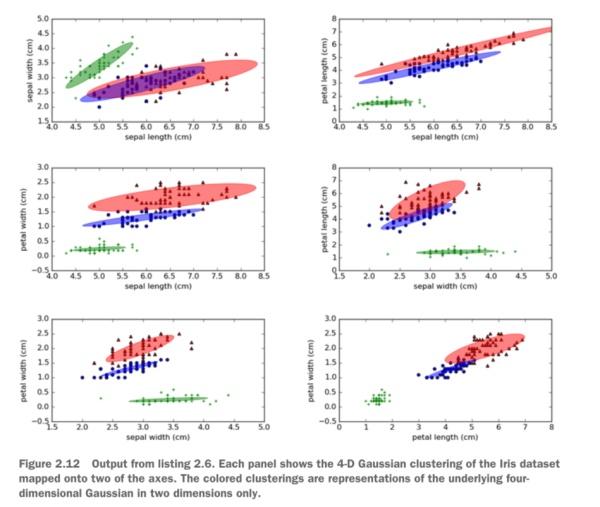 图4展示了Iris数据集的4-D高斯聚类结果在二维空间上的映射图