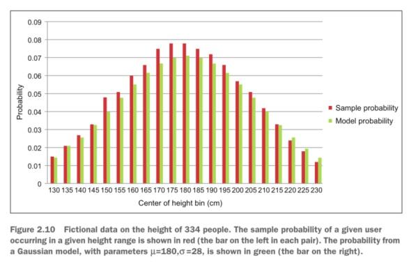 图2 对给定用户,身高分布的采样概率用红色柱状图表示,高斯模型在参数μ=180,σ=28时计算出的概率用绿色柱状图表示