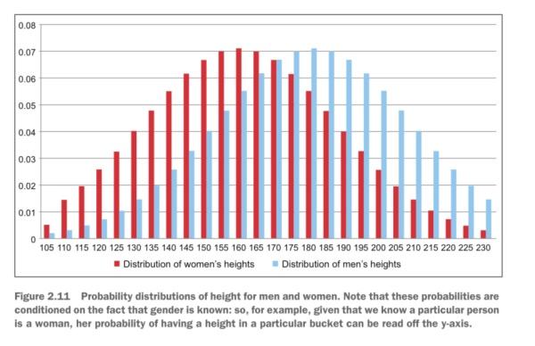 图3 男性和女性身高的概率分布图
