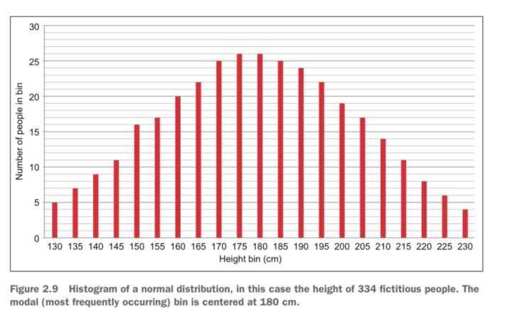 图1 由334个人的身高数据构成的正态分布直方图