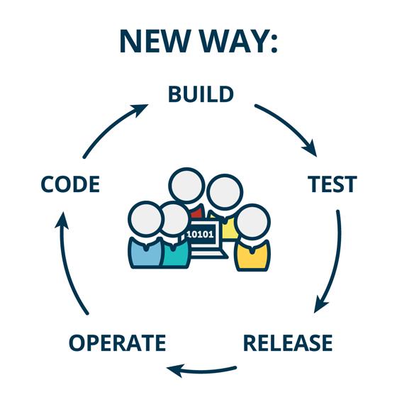 DevOps产品发布模式