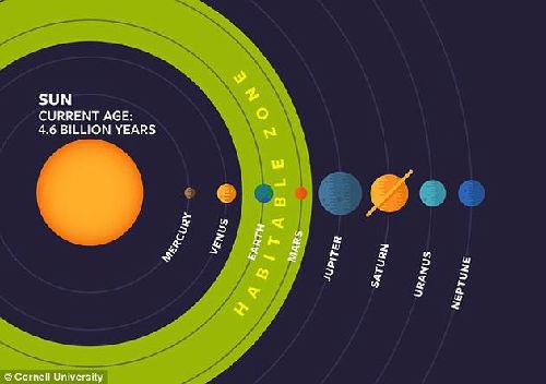 """太阳系的""""适居带"""""""