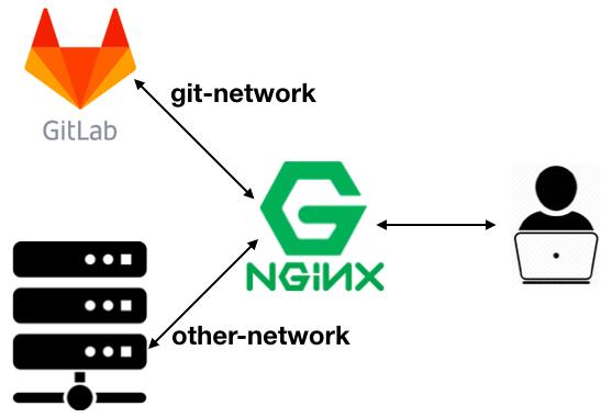 Docker Compose实例之nginx反向代理GitLab