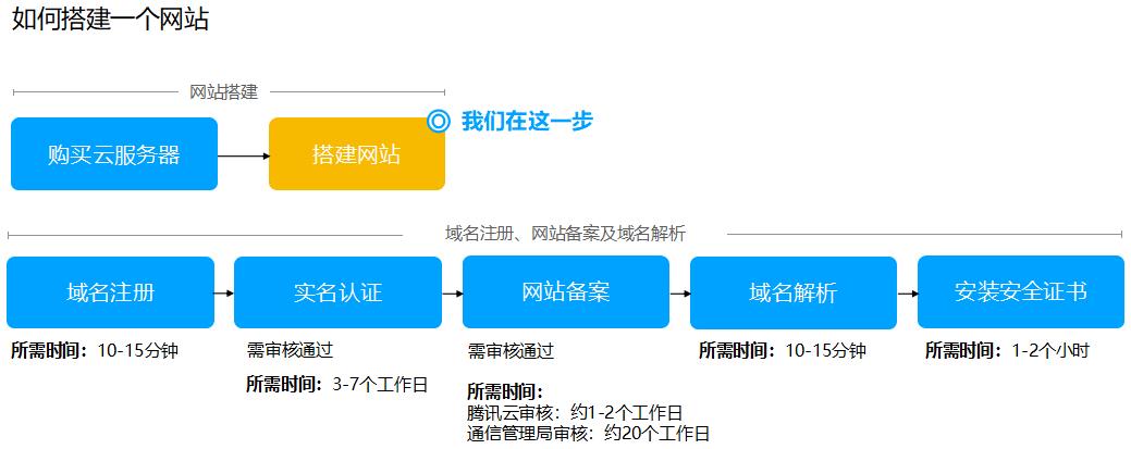 云服务器搭建网站流程图