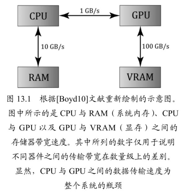 CPU 与 GPU 的数据传输