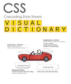 CSS视觉词典